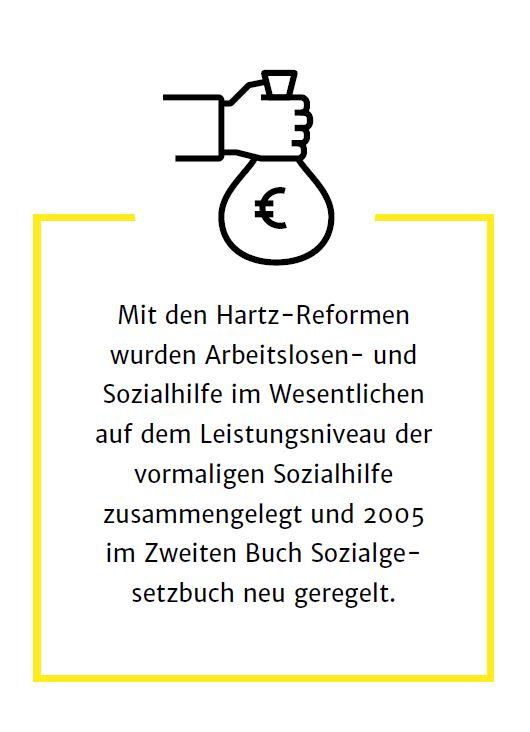 Hartz-Reformen